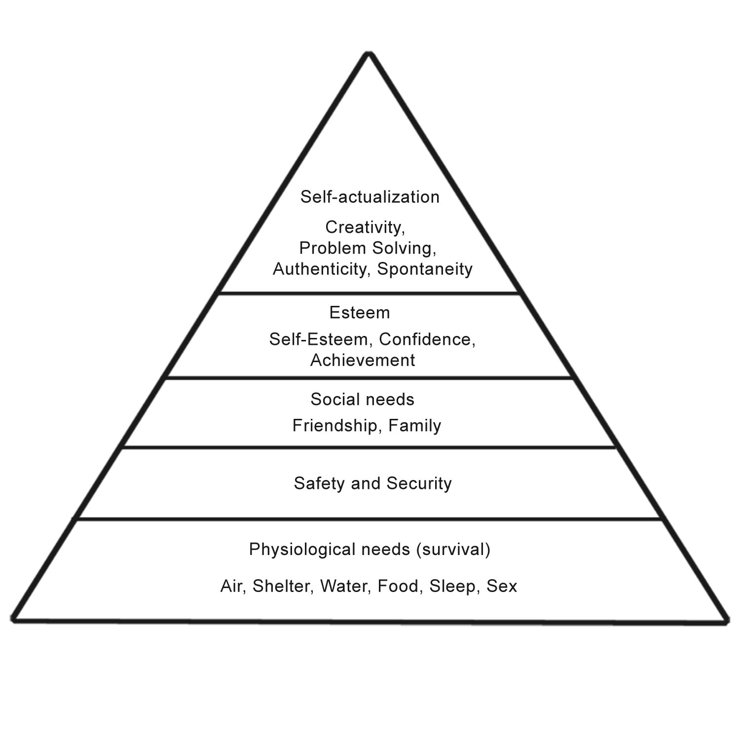 maslow-hierarchy-of-needs-diagram