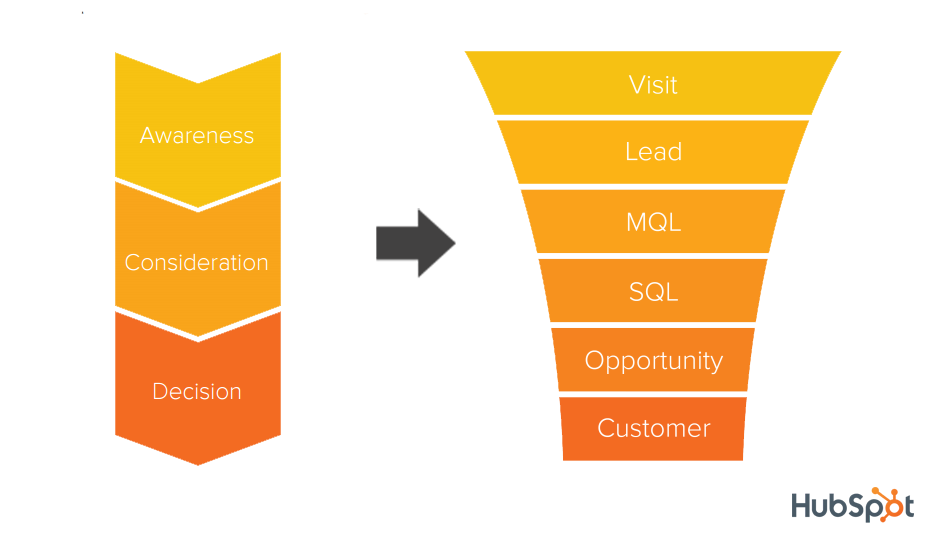 Map Buyers Journey To Sales Funnel