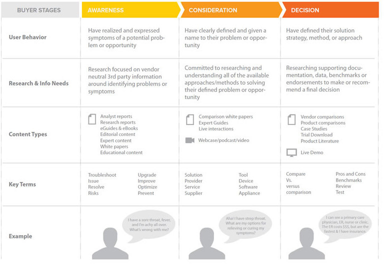 Buyer Personas Going Through Customers Journey Infographic