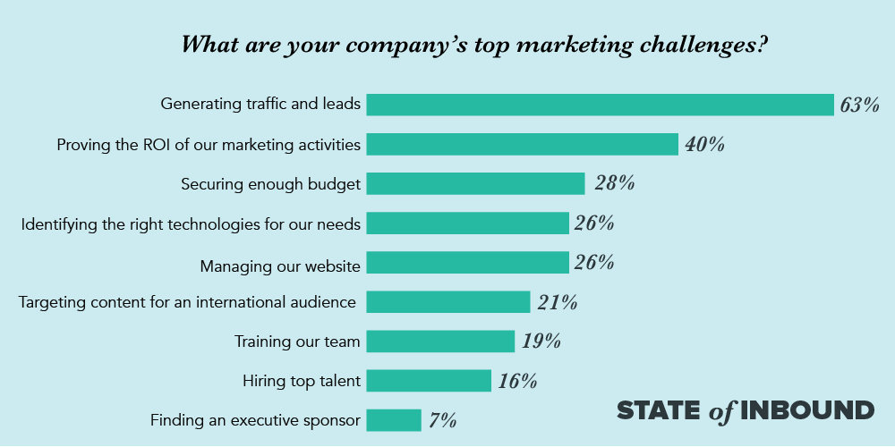 Why You Need to Create an Inbound Marketing Plan - Companies Top Marketing Challenges