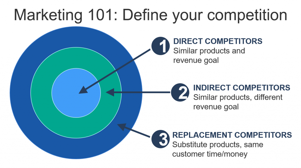Why You Need to Create an Inbound Marketing Plan - Define Direct and Indirect Competitors