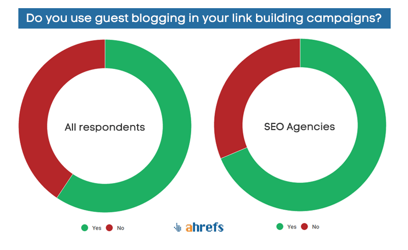 Guest Blogging Trends According To ahrefs