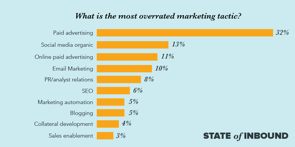 Most Overrated Marketing Tactics