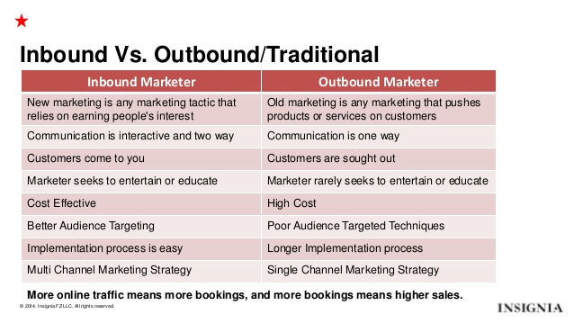 Why You Need to Create an Inbound Marketing Plan- inbound marketing vs outbound marketing