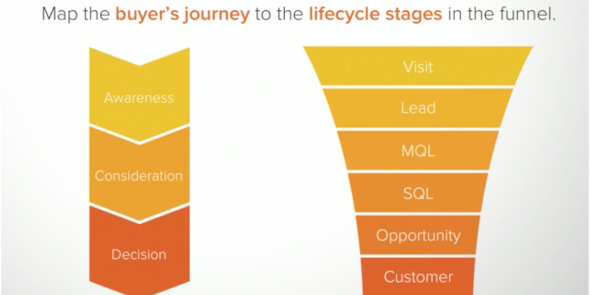 lifecycle stages of buyers journey