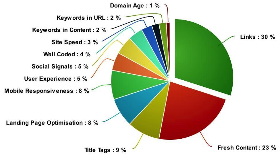 Backlink Statistics