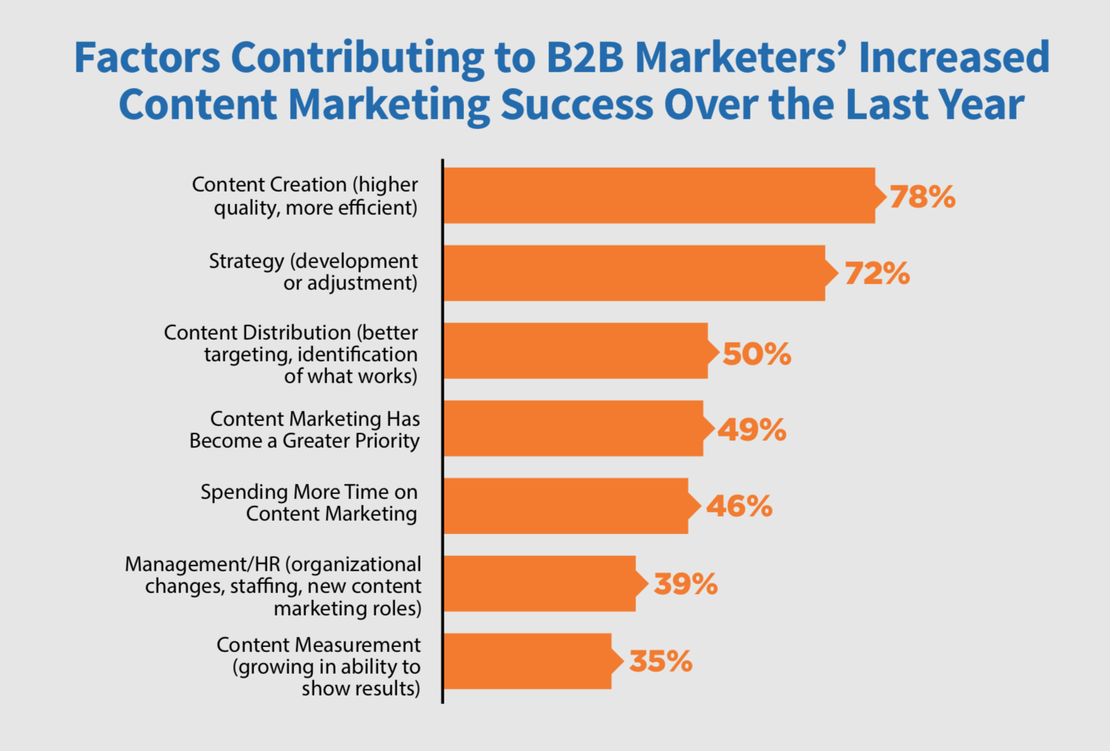factors affecting content marketing strategy success