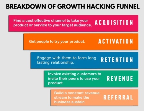 20 Growth Hacking Techniques To 10X Your Customer Acquisitions