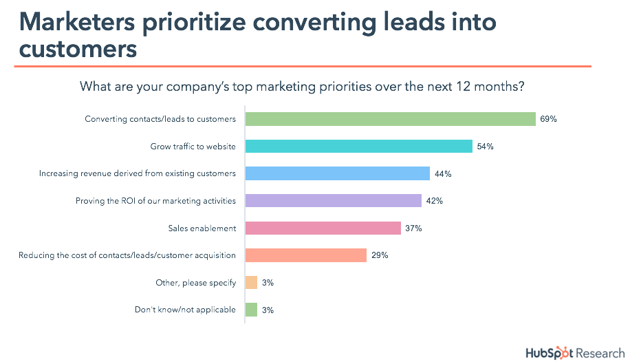 marketing priorities 2018