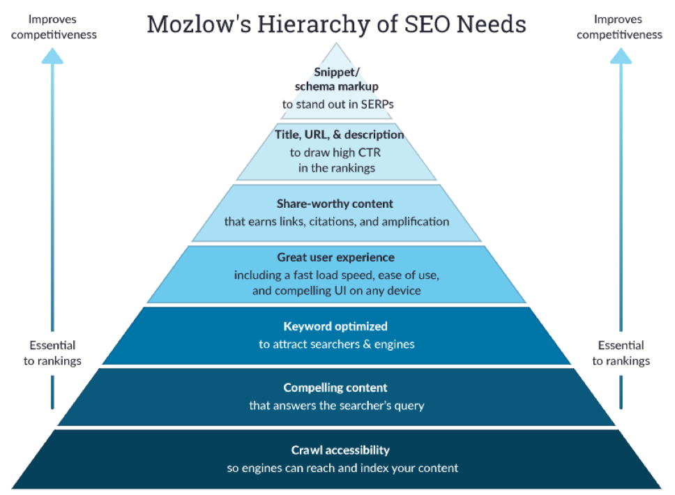 hierarchy of seo needs