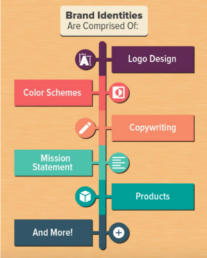 branding-strategy-elements-infographics