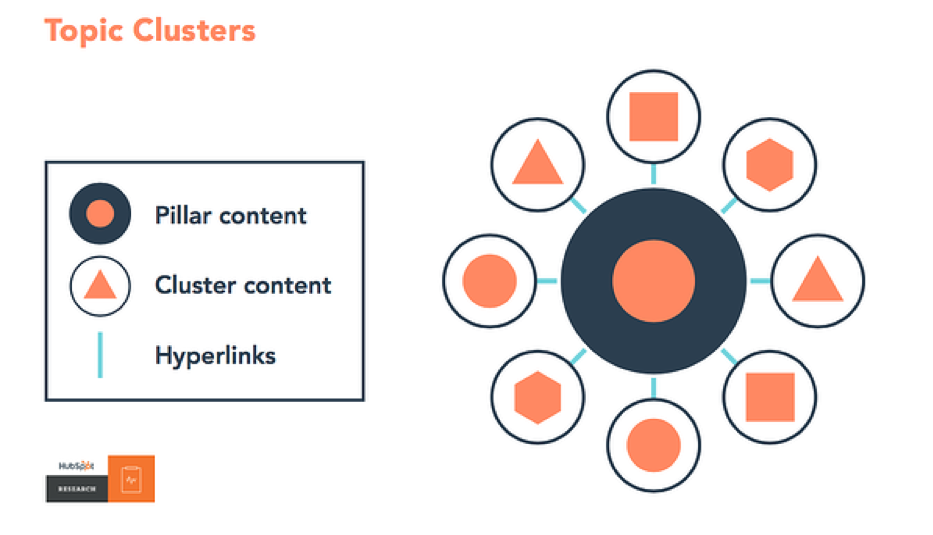 topic-clusters-model-hubspot
